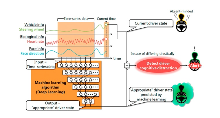 Mitsubishi Electric Develops Machine-learning Technology That Detects Cognitive Distractions in Drivers