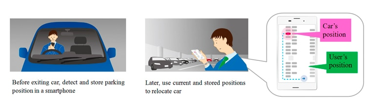 Before exiting car, detect and store parking position in a smartphone Later, use current and stored positions to relocate car