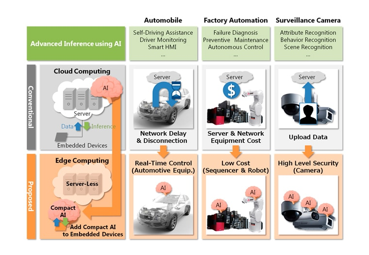 Mitsubishi Electric Develops Compact AI