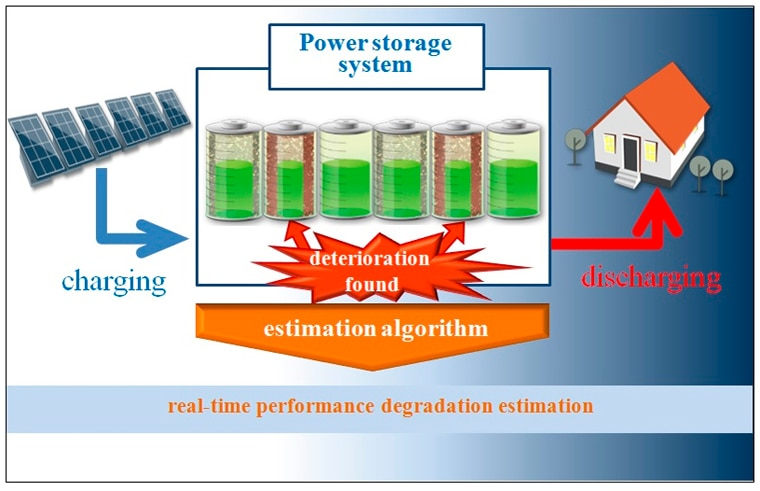 Mitsubishi Electric's storage battery performance online diagnostic technology