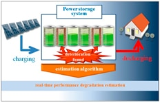 Mitsubishi Electric Develops Online Performance-diagnostic Technology for Storage-battery Systems