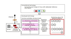 Mitsubishi Electric Develops Cyber Attack Detection Technology