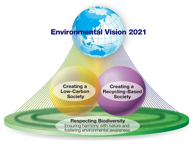 diagram: Environmental Vision 2021