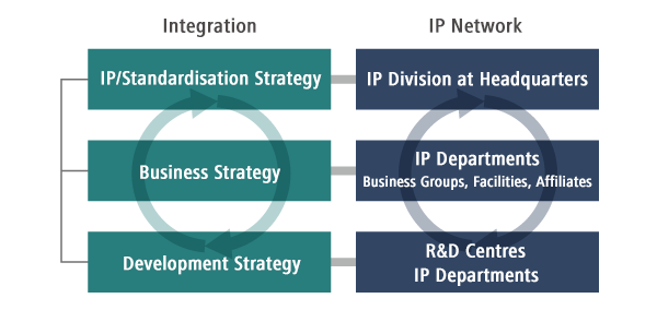 diagram: Integrating Business, R&D and IP Activities