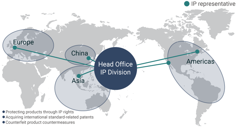 diagram: Further Strengthening Global IP Capabilities
