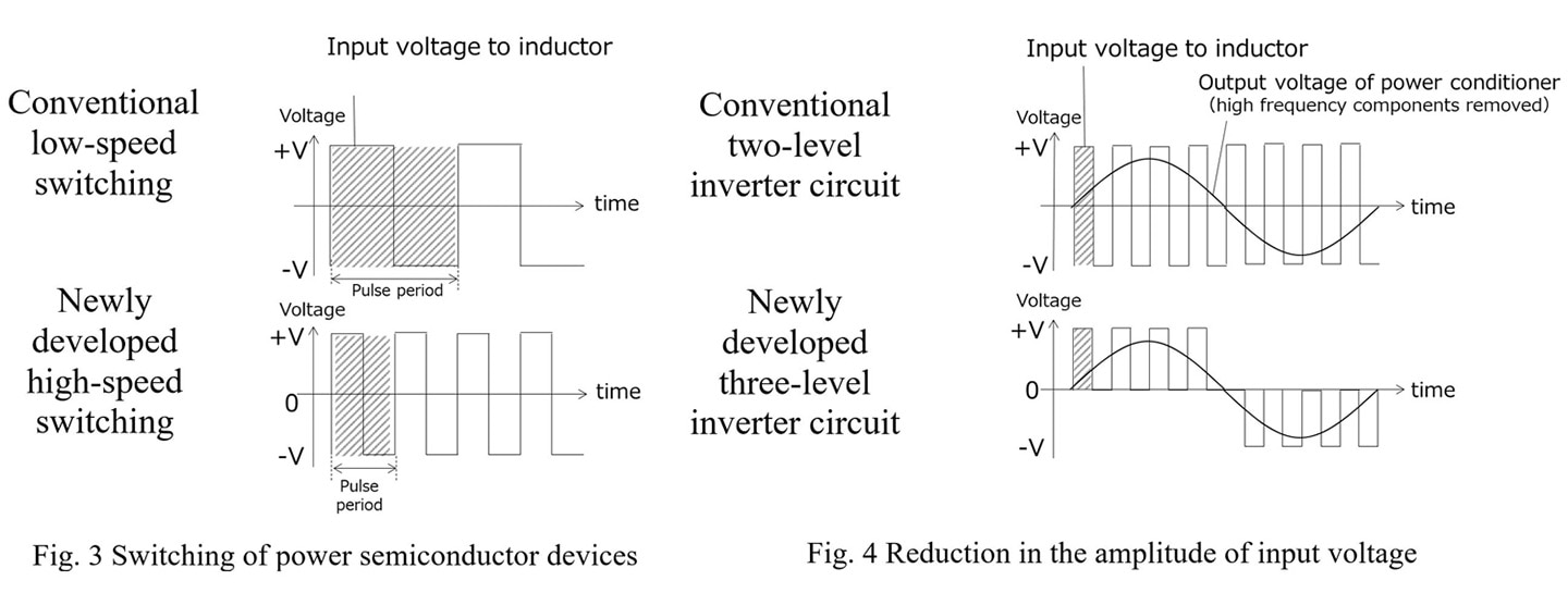 Fig. 3 Switching of power semiconductor devices, Fig. 4 Reduction in the amplitude of input voltage